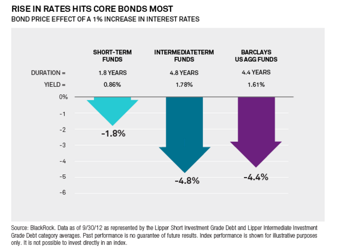 Interest Rate Effect on Bonds