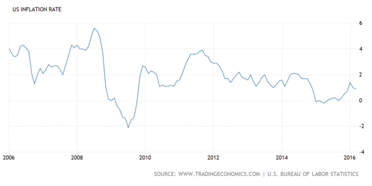 U.S. Inflation Rate