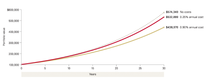 impact of cost on returns